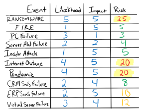 Acceptable Risk Grid 2021