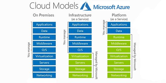 Azure Cloud Responsibilities