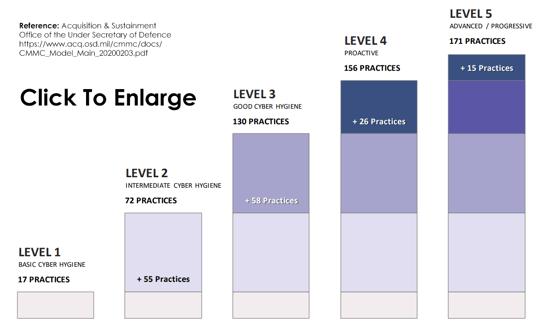 CMMC Levels Image