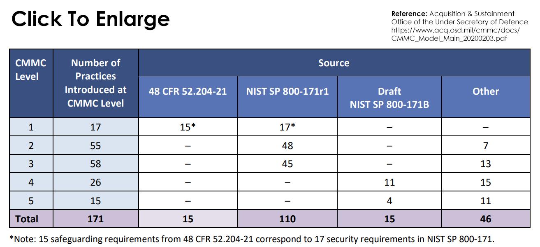 CMMC Sources Image