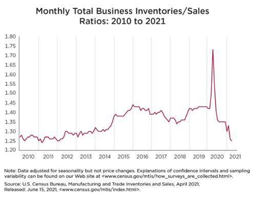 Inventory-Sales Ratio 2021-1