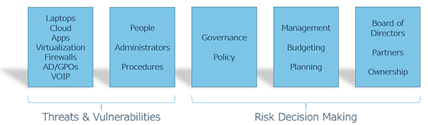 Cybersecurity Risk Decision Making