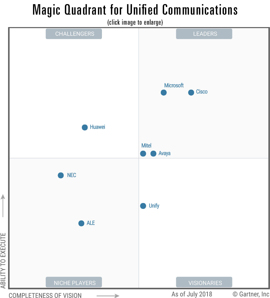 Gartner Unified Communications Magic Quadrant 2018