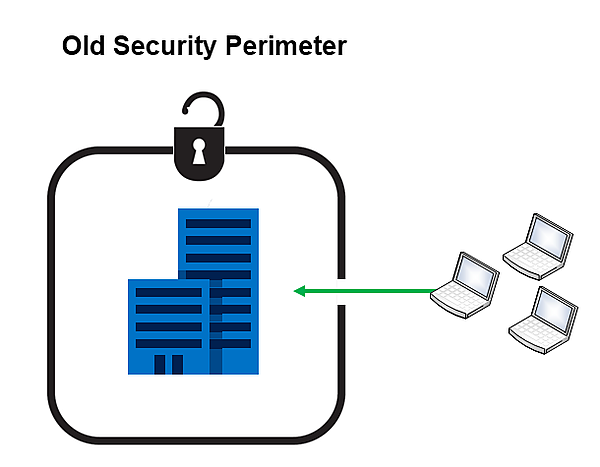 Old Security Perimeter