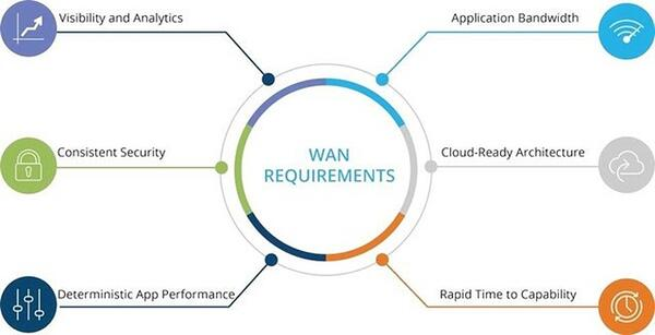 WAN Requirements