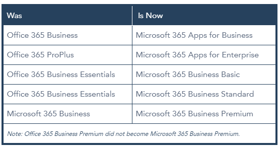 Microsoft Office 365 SMB Subscription Name Changes